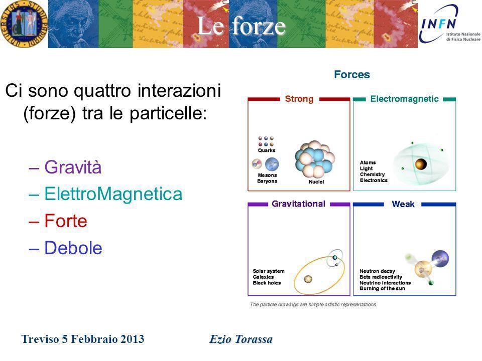 Le forze Ci sono quattro interazioni (forze) tra le particelle: