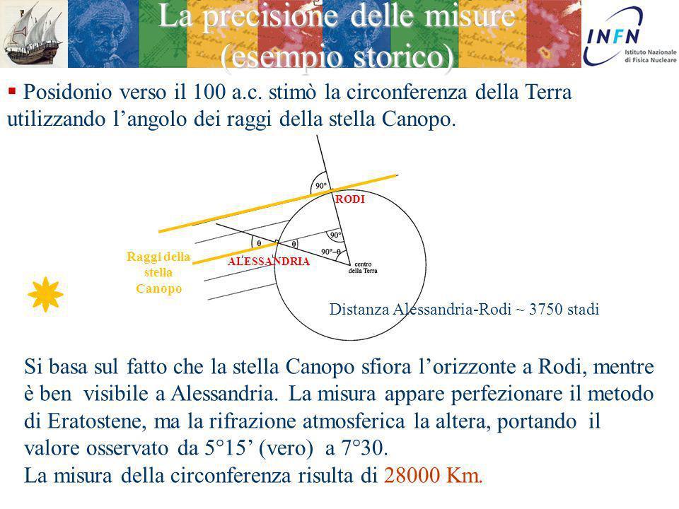 La precisione delle misure (esempio storico)