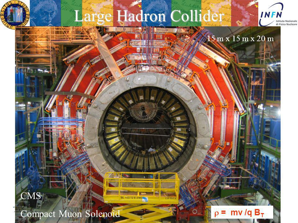 Large Hadron Collider CMS Compact Muon Solenoid 15 m x 15 m x 20 m