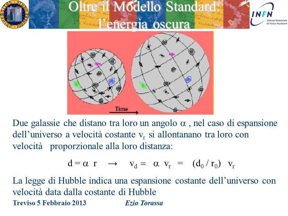 Oltre il Modello Standard: l'energia oscura