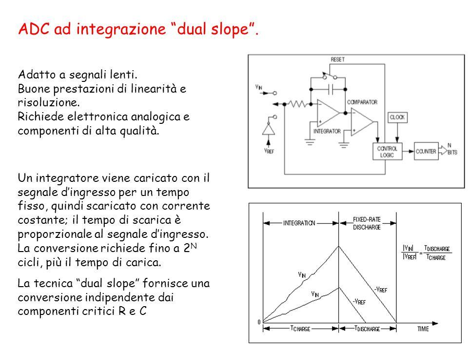 ADC ad integrazione dual slope .