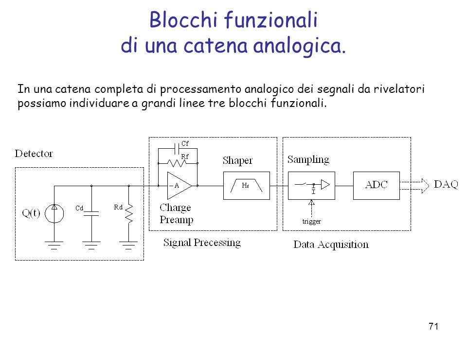 Blocchi funzionali di una catena analogica.
