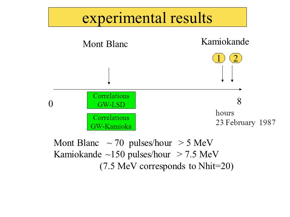 experimental results Kamiokande Mont Blanc 1 2 8