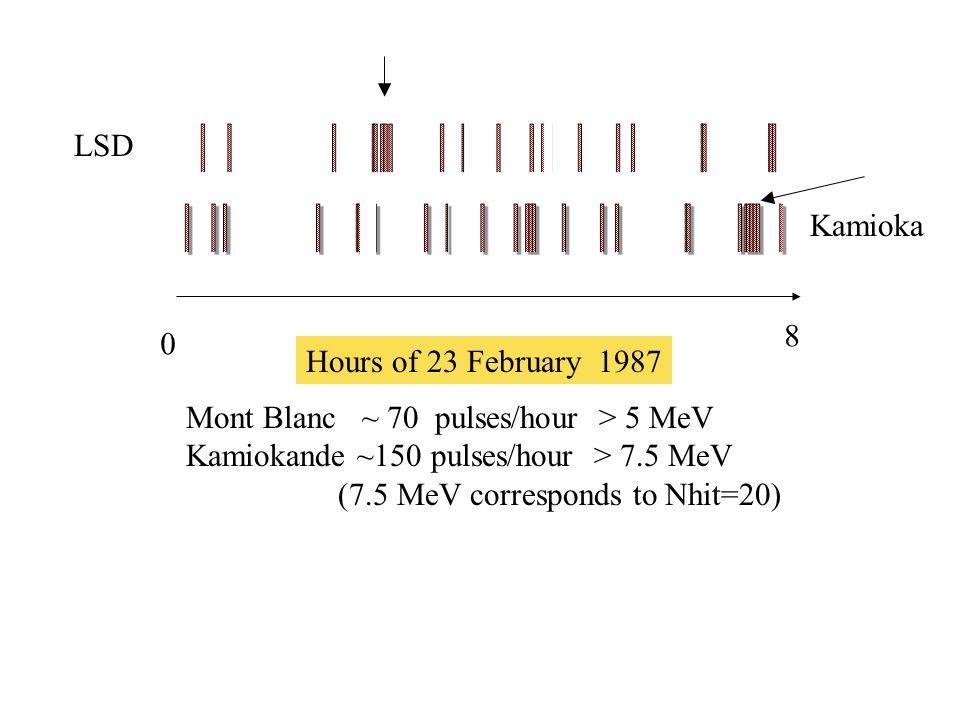 LSD Kamioka. 8. Hours of 23 February 1987. Mont Blanc ~ 70 pulses/hour > 5 MeV. Kamiokande ~150 pulses/hour > 7.5 MeV.