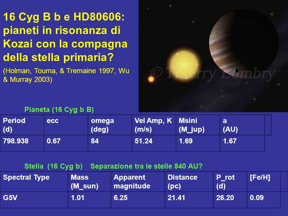 16 Cyg B b e HD80606: pianeti in risonanza di Kozai con la compagna della stella primaria