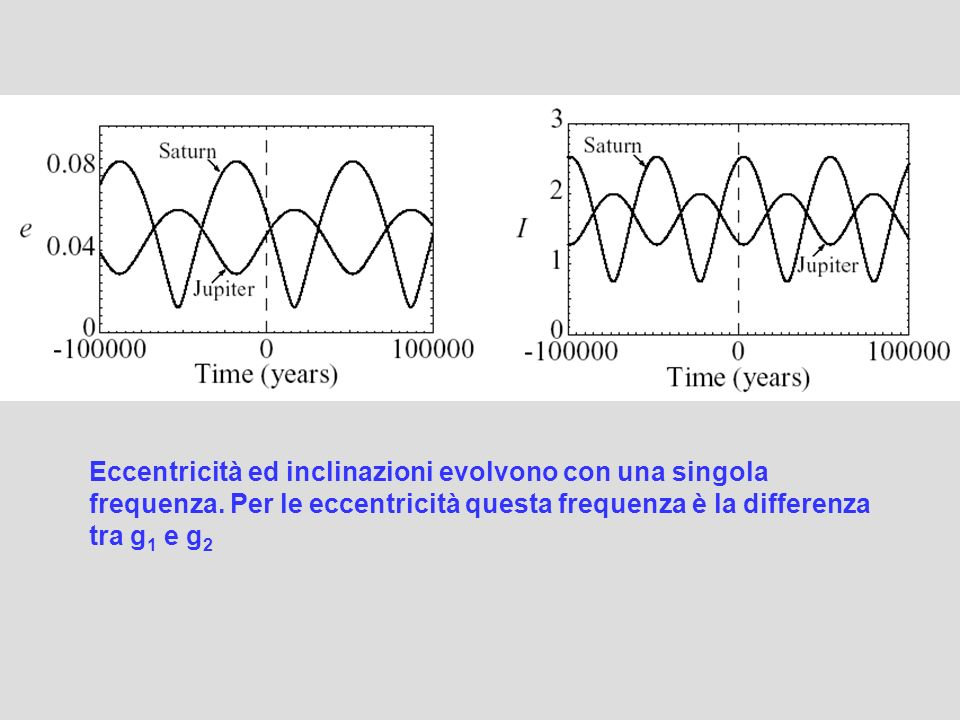 Eccentricità ed inclinazioni evolvono con una singola frequenza