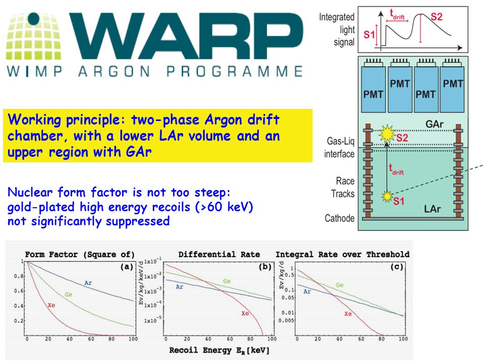 Working principle: two-phase Argon drift chamber, with a lower LAr volume and an upper region with GAr