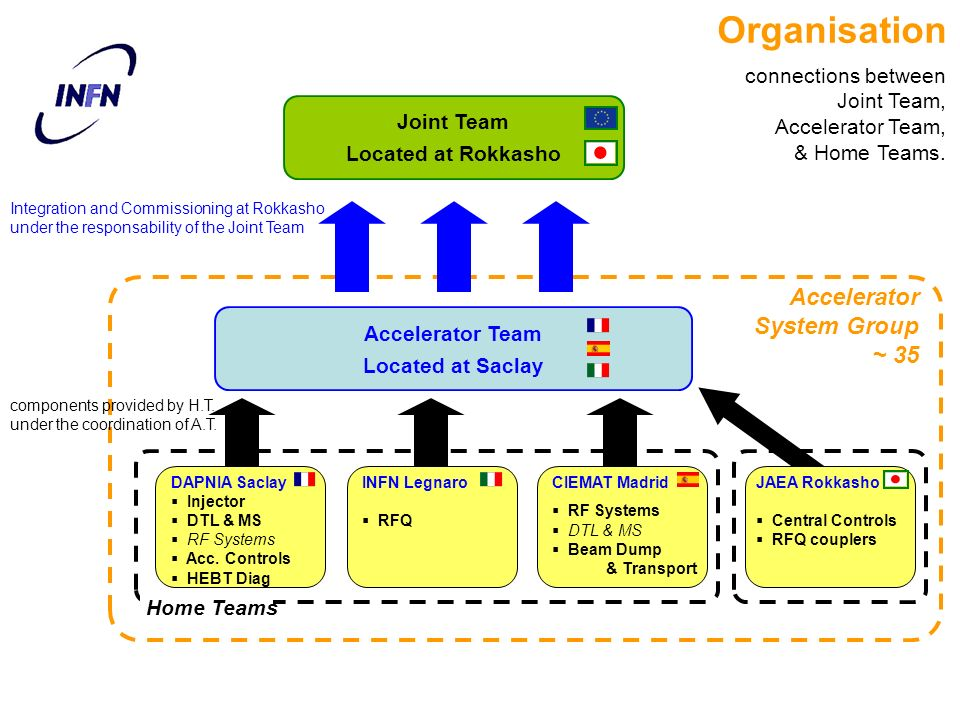 Organisation Accelerator System Group ~ 35