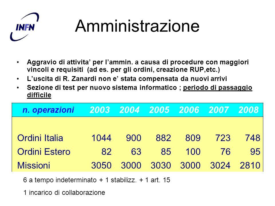 Amministrazione 2003 2004 2005 2006 2007 2008 Ordini Italia 1044 900