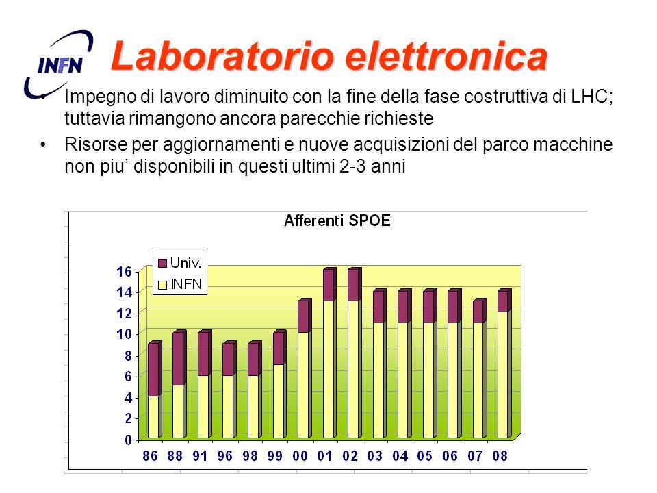 Laboratorio elettronica