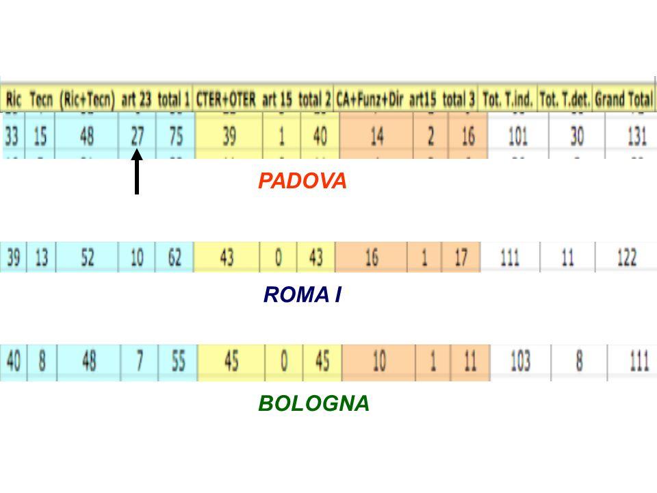 PADOVA ROMA I BOLOGNA