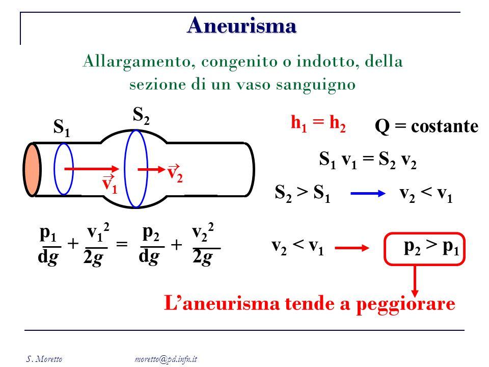 Aneurisma L'aneurisma tende a peggiorare S2 h1 = h2 S1 Q = costante