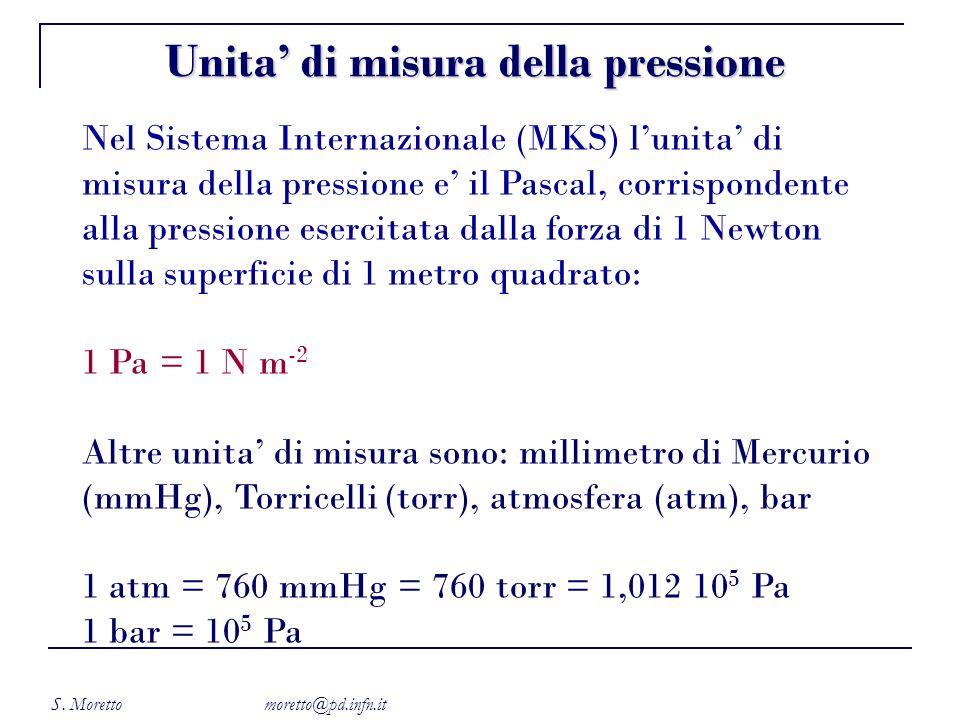 Unita' di misura della pressione