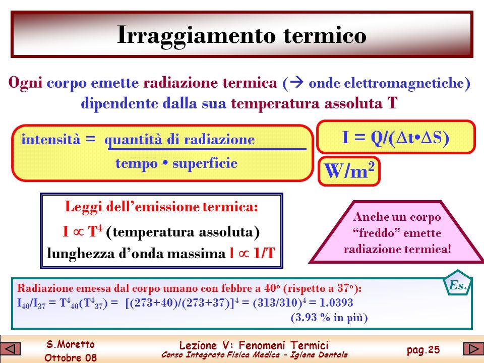 Irraggiamento termico