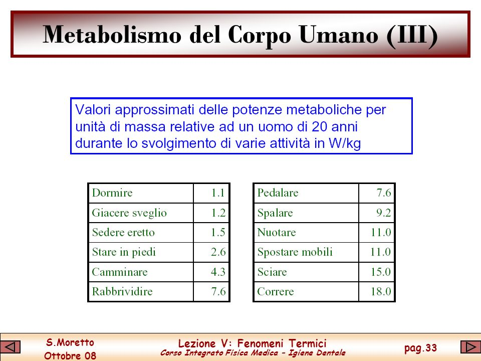 Metabolismo del Corpo Umano (III)