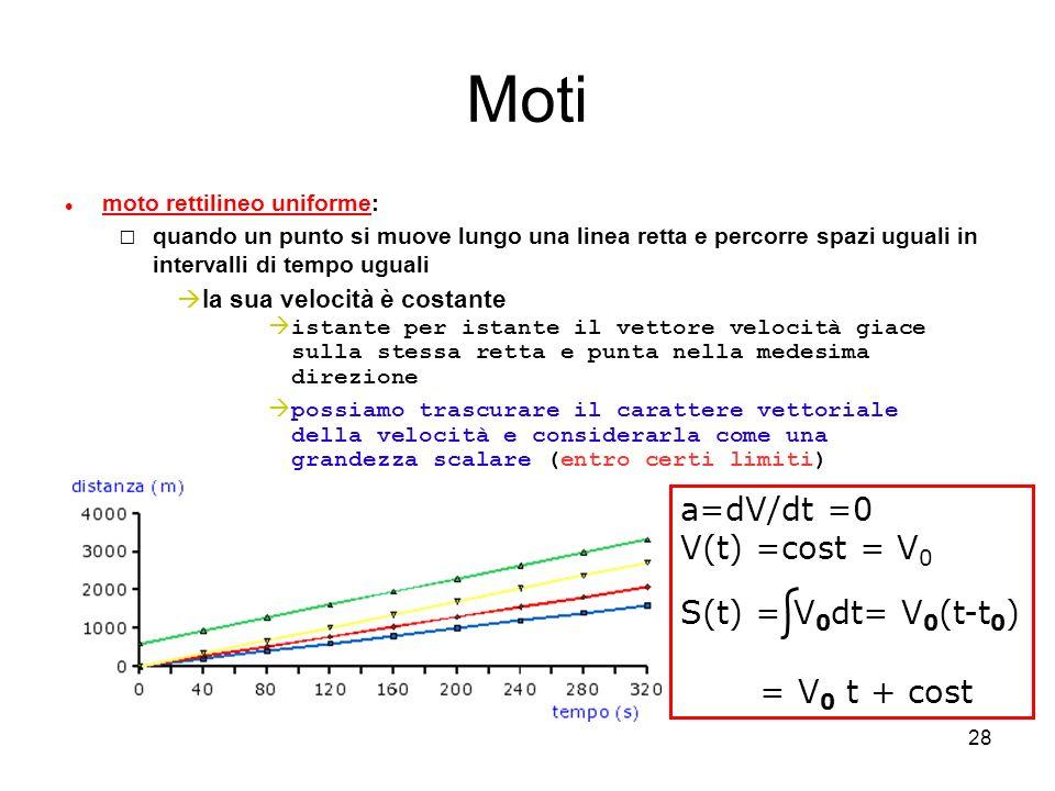 Moti a=dV/dt =0 V(t) =cost = V0 S(t) = V0dt= V0(t-t0) = V0 t + cost