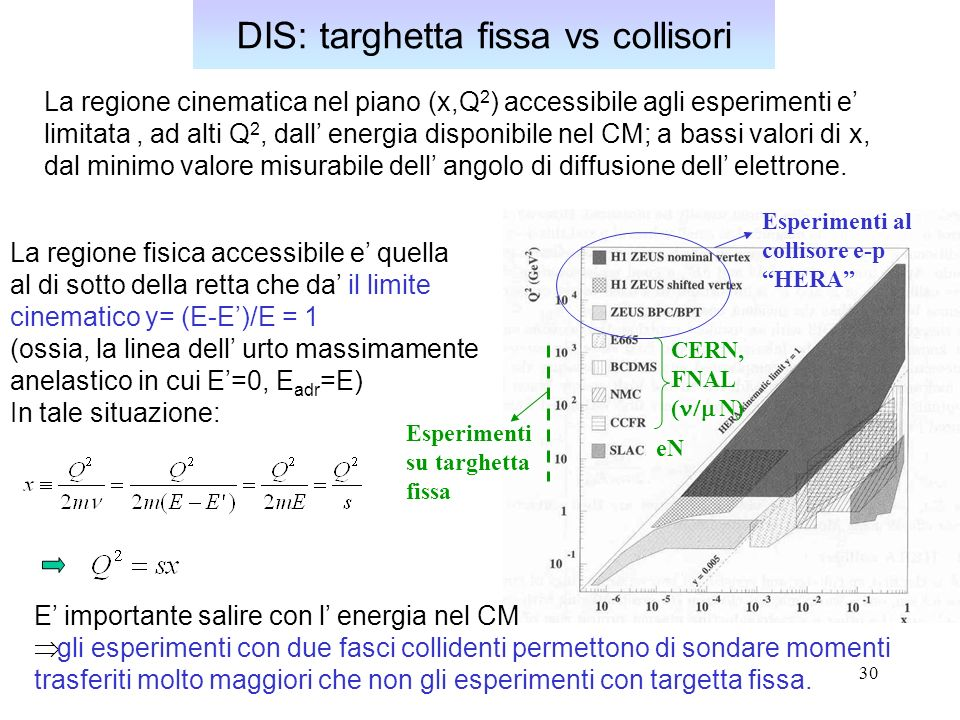 DIS: targhetta fissa vs collisori