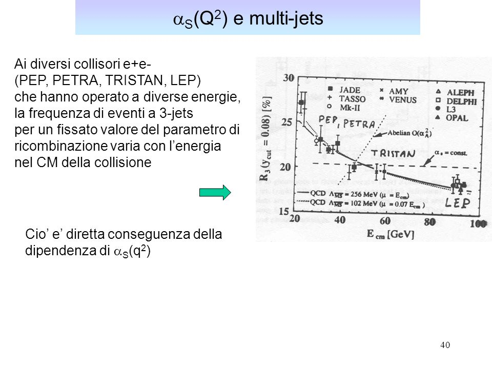 aS(Q2) e multi-jets Ai diversi collisori e+e-
