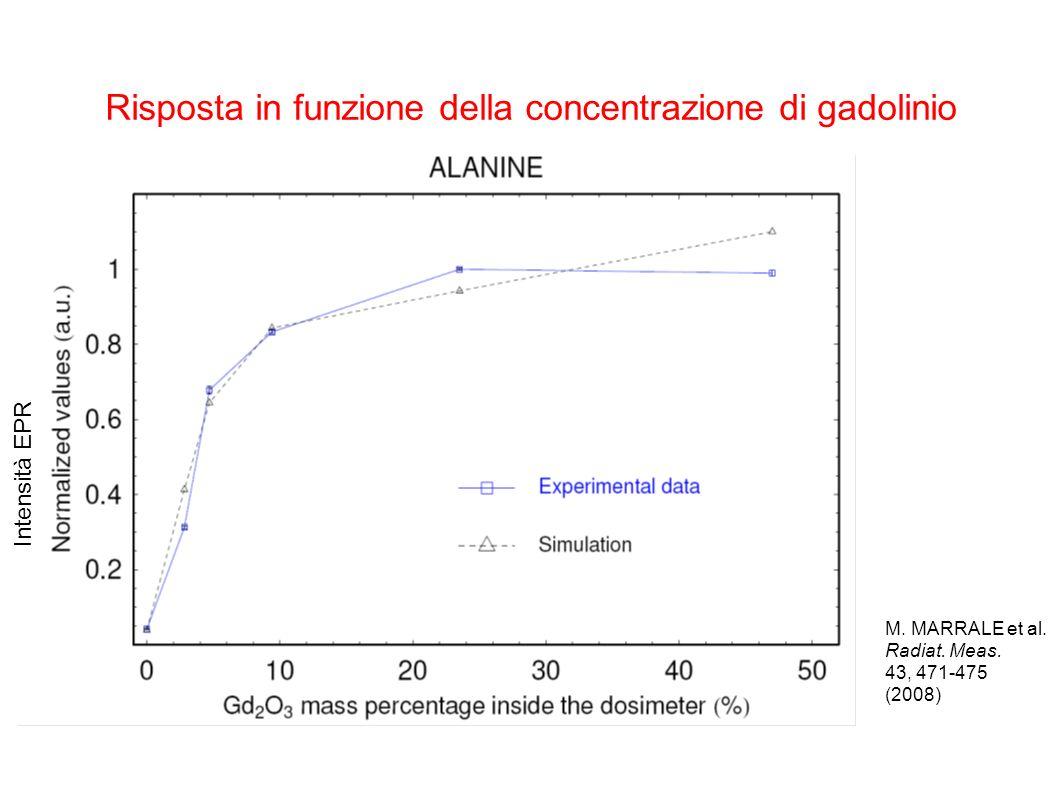 Risposta in funzione della concentrazione di gadolinio