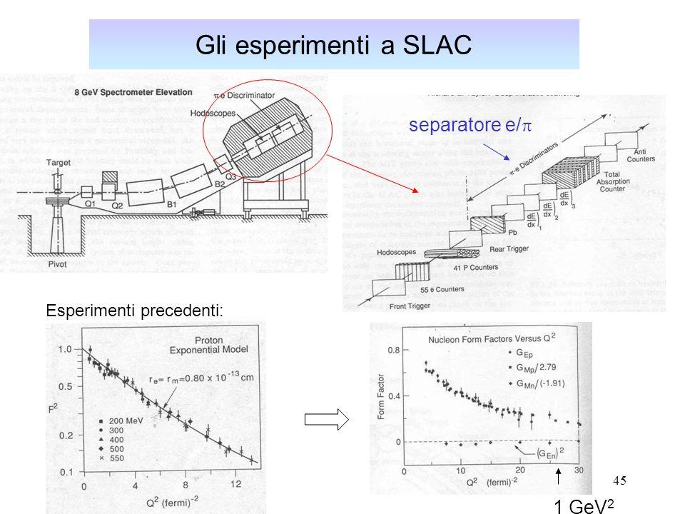 Gli esperimenti a SLAC separatore e/p Esperimenti precedenti: 1 GeV2