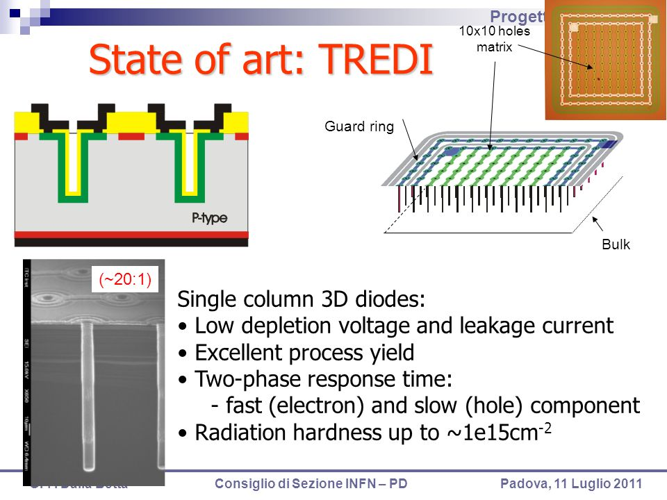 State of art: TREDI Single column 3D diodes:
