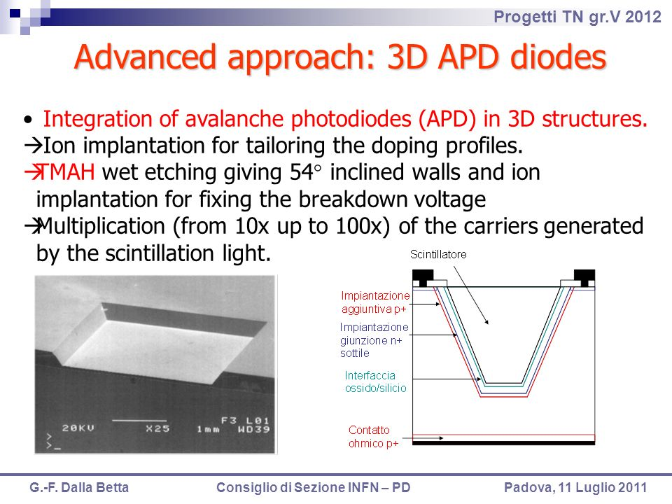 Advanced approach: 3D APD diodes