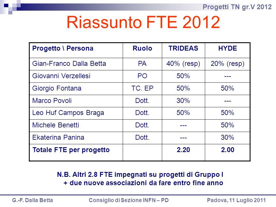 Riassunto FTE 2012 Progetto \ Persona Ruolo TRIDEAS HYDE