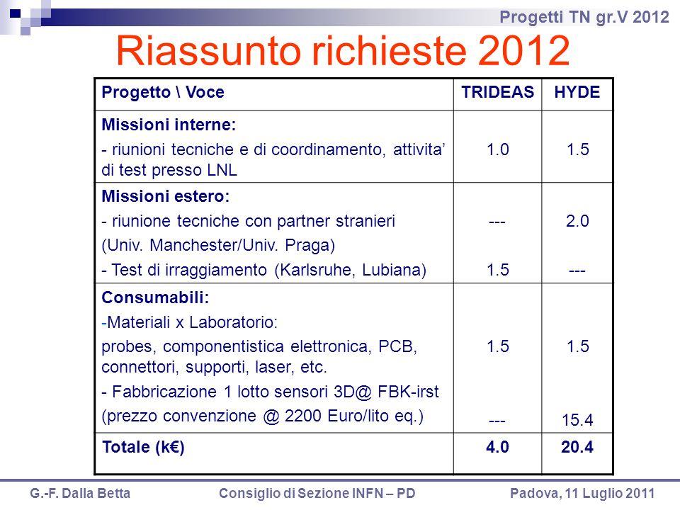 Riassunto richieste 2012 Progetto \ Voce TRIDEAS HYDE