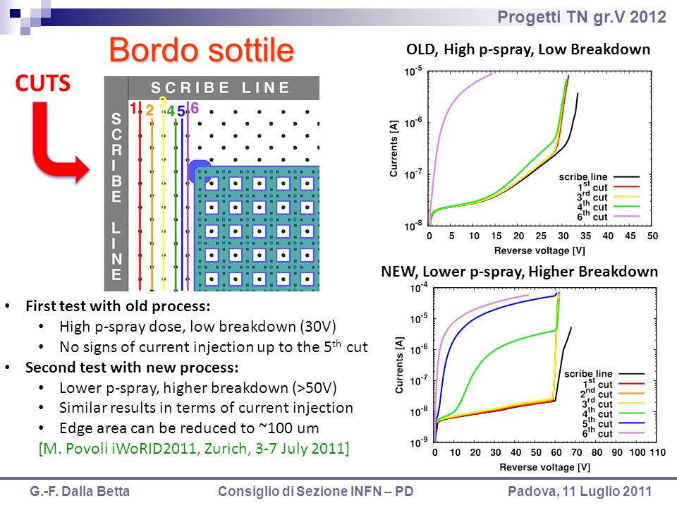 Bordo sottile CUTS OLD, High p-spray, Low Breakdown