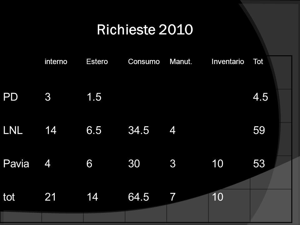 Richieste 2010 PD 3 1.5 4.5 LNL 14 6.5 34.5 4 59 Pavia 6 30 10 53 tot