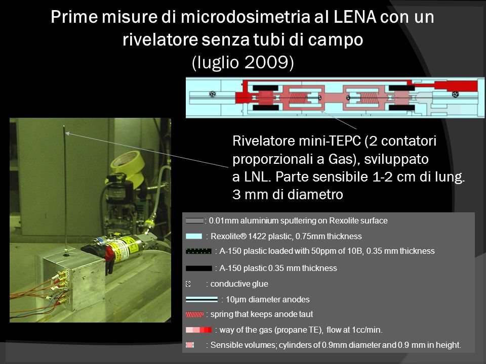 Prime misure di microdosimetria al LENA con un rivelatore senza tubi di campo (luglio 2009)