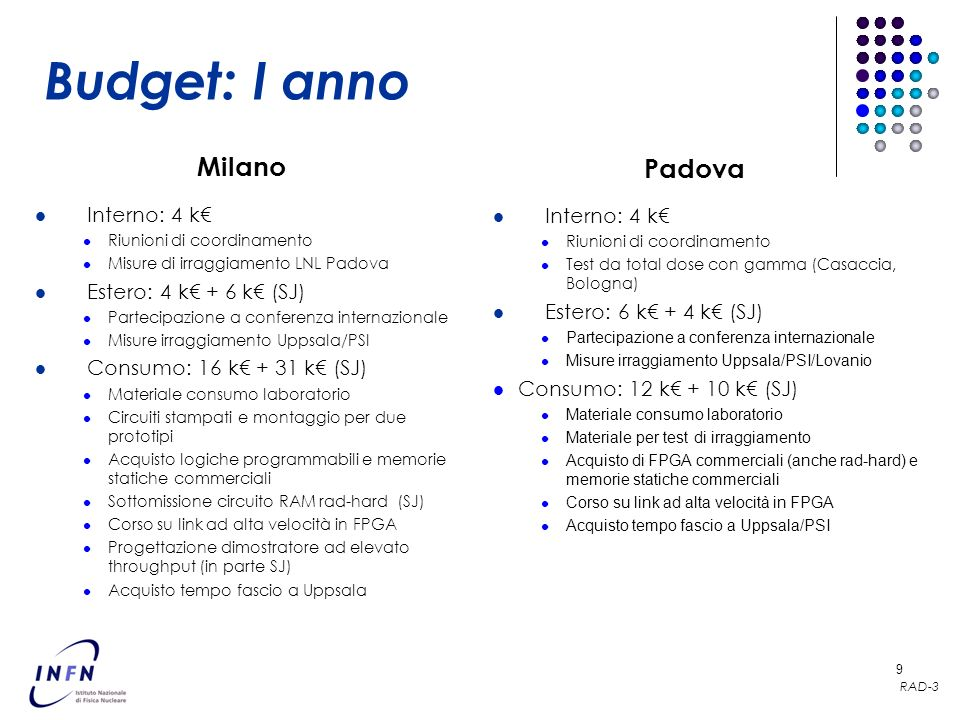 Budget: I anno Milano Padova Interno: 4 k€ Interno: 4 k€