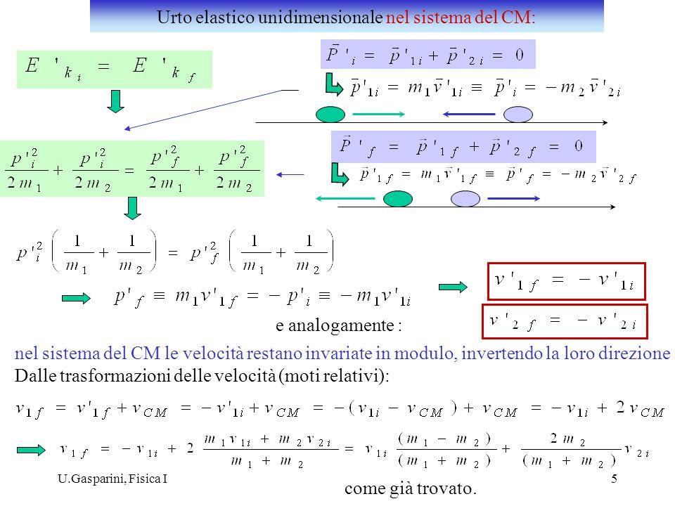 Urto elastico unidimensionale nel sistema del CM: