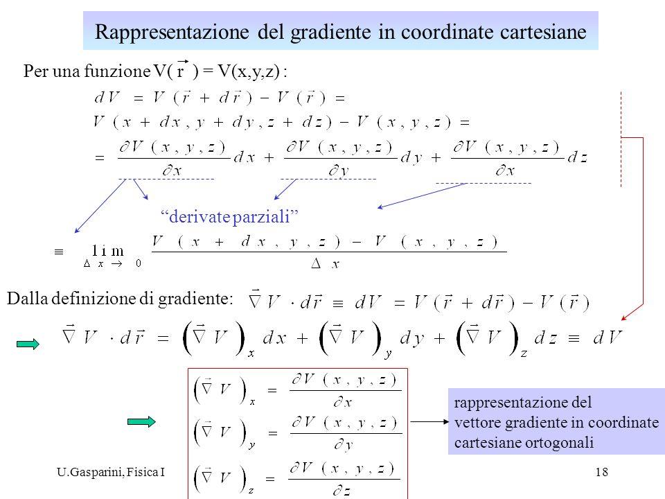 Rappresentazione del gradiente in coordinate cartesiane