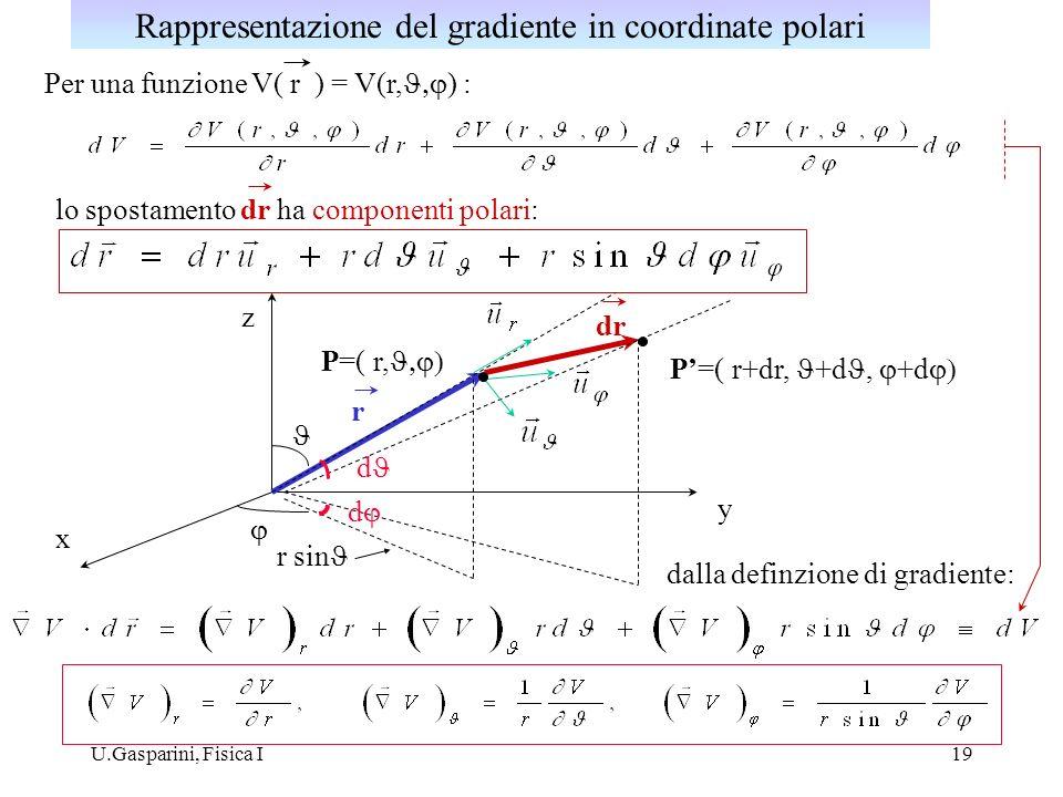 Rappresentazione del gradiente in coordinate polari