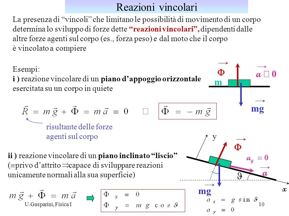 Reazioni vincolari F a º 0 m mg Þ F a J mg