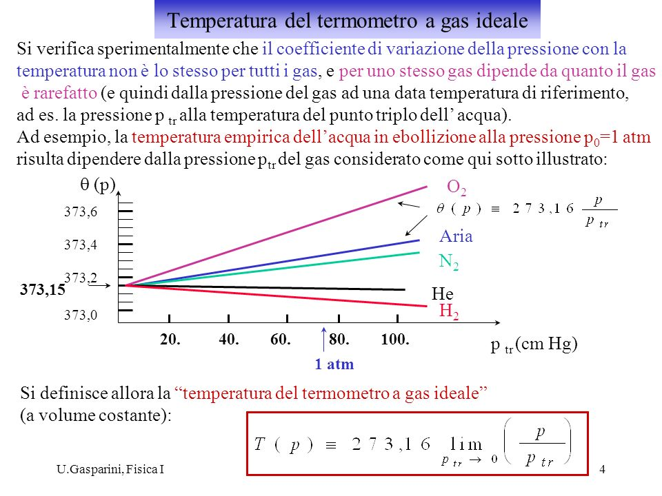 Temperatura del termometro a gas ideale