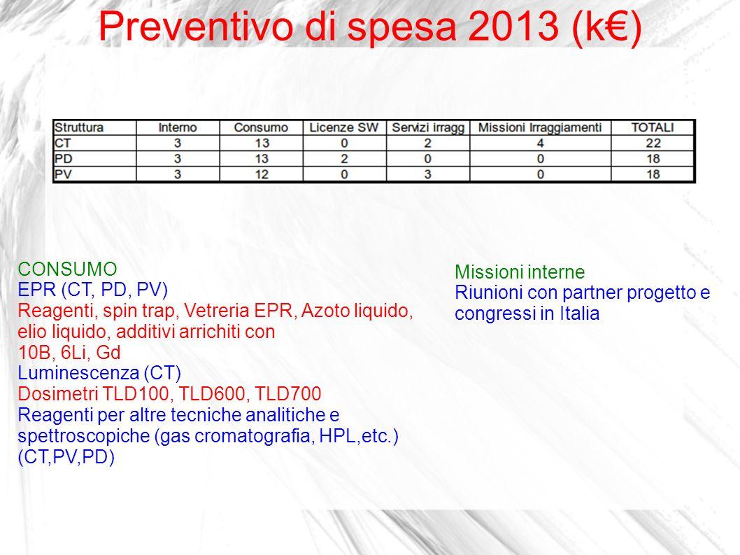 Preventivo di spesa 2013 (k€)