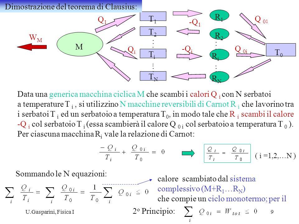 Dimostrazione del teorema di Clausius: