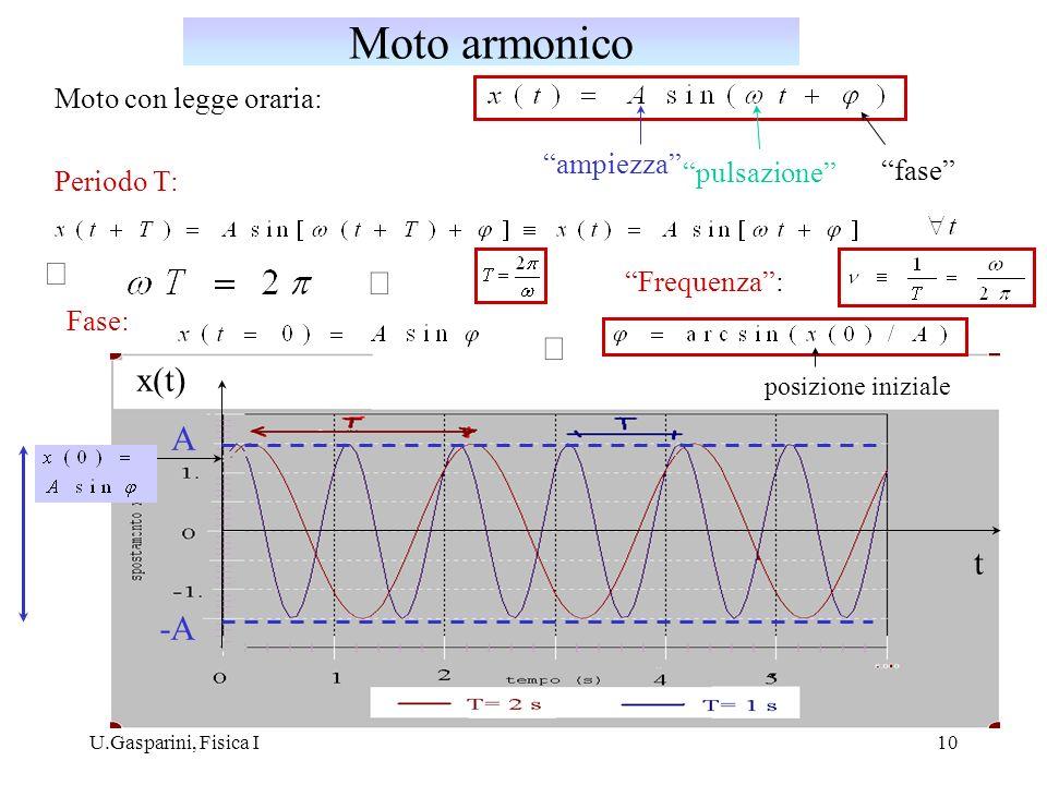 Moto armonico Þ Þ Þ x(t) A t -A Moto con legge oraria: ampiezza