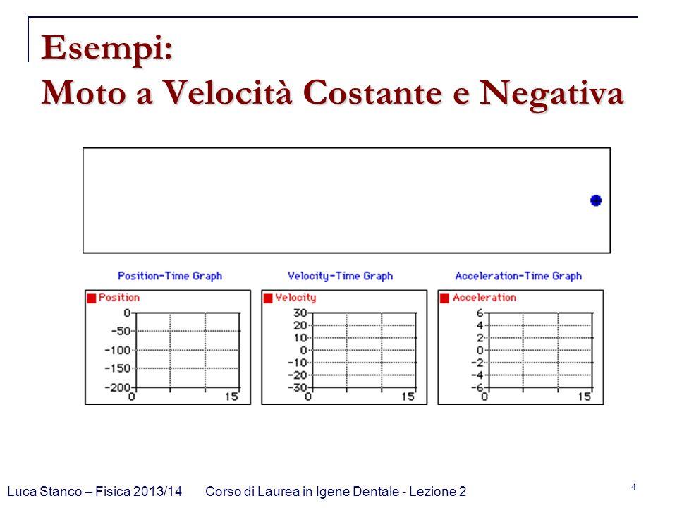 Esempi: Moto a Velocità Costante e Negativa