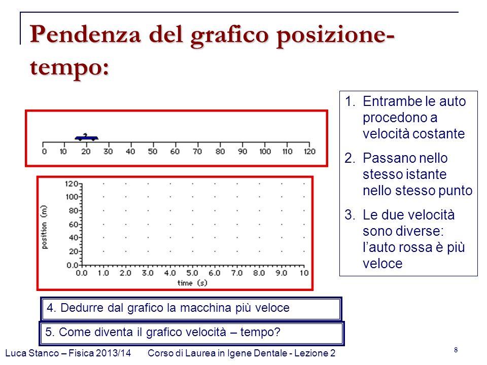 Pendenza del grafico posizione-tempo: