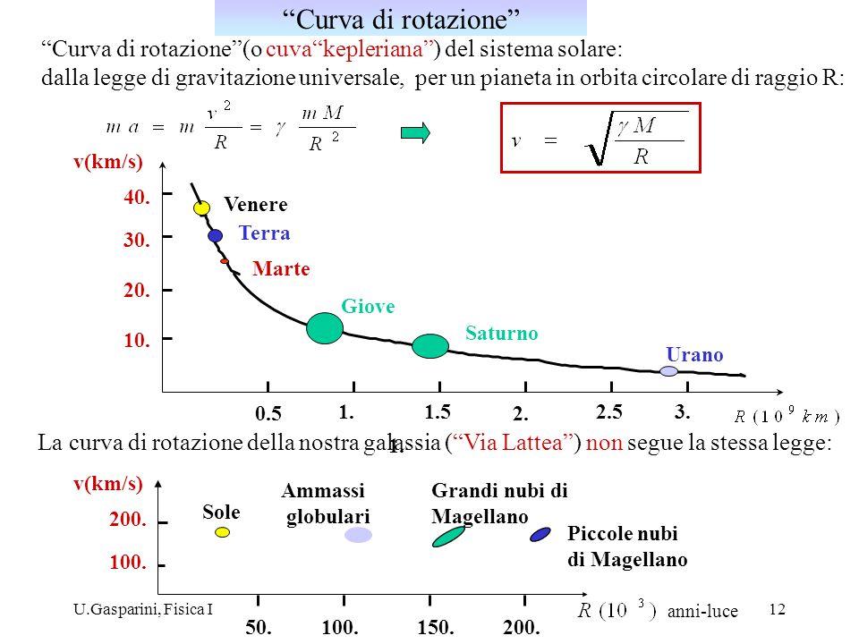 Curva di rotazione Curva di rotazione (o cuva kepleriana ) del sistema solare: