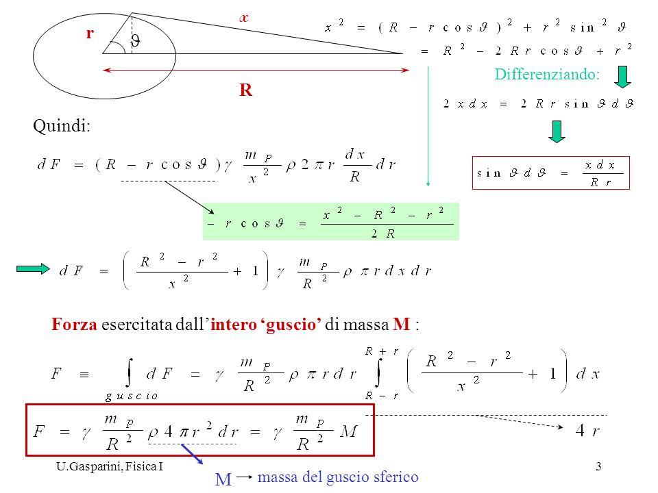 Forza esercitata dall'intero 'guscio' di massa M :