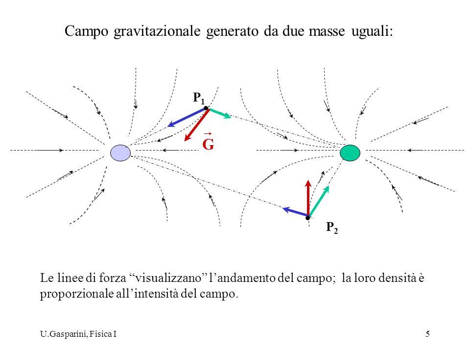 Campo gravitazionale generato da due masse uguali: