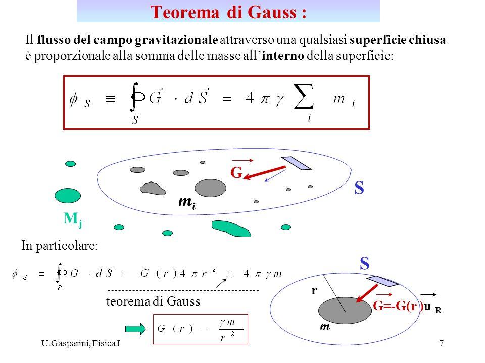 Teorema di Gauss : S mi S G Mj
