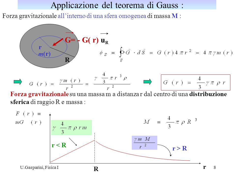 Applicazione del teorema di Gauss :