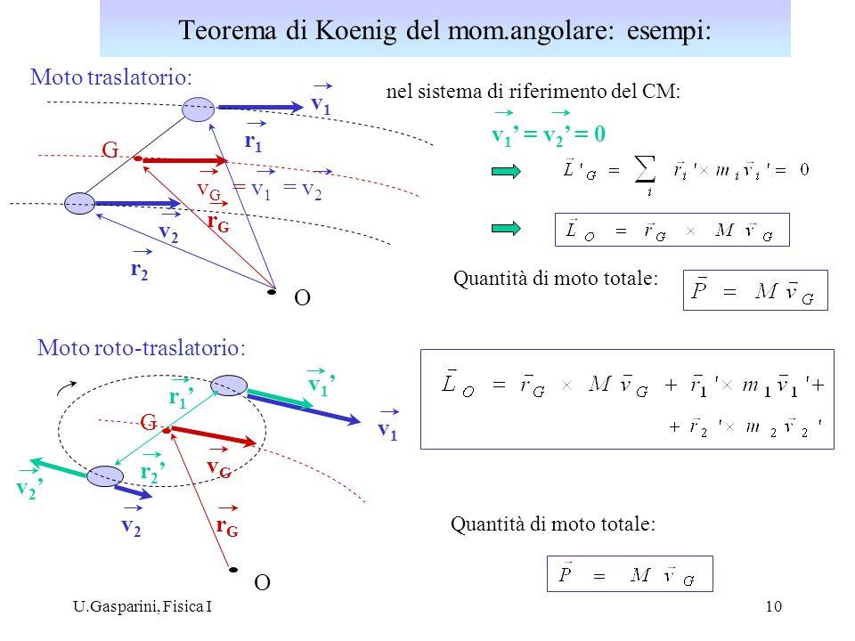 Teorema di Koenig del mom.angolare: esempi: