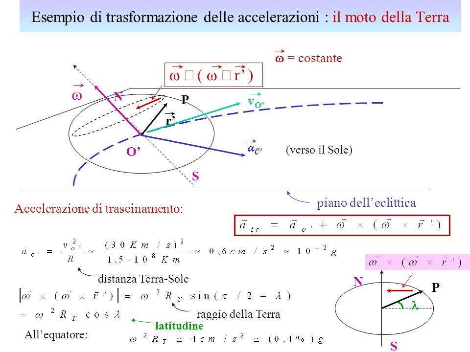 Esempio di trasformazione delle accelerazioni : il moto della Terra