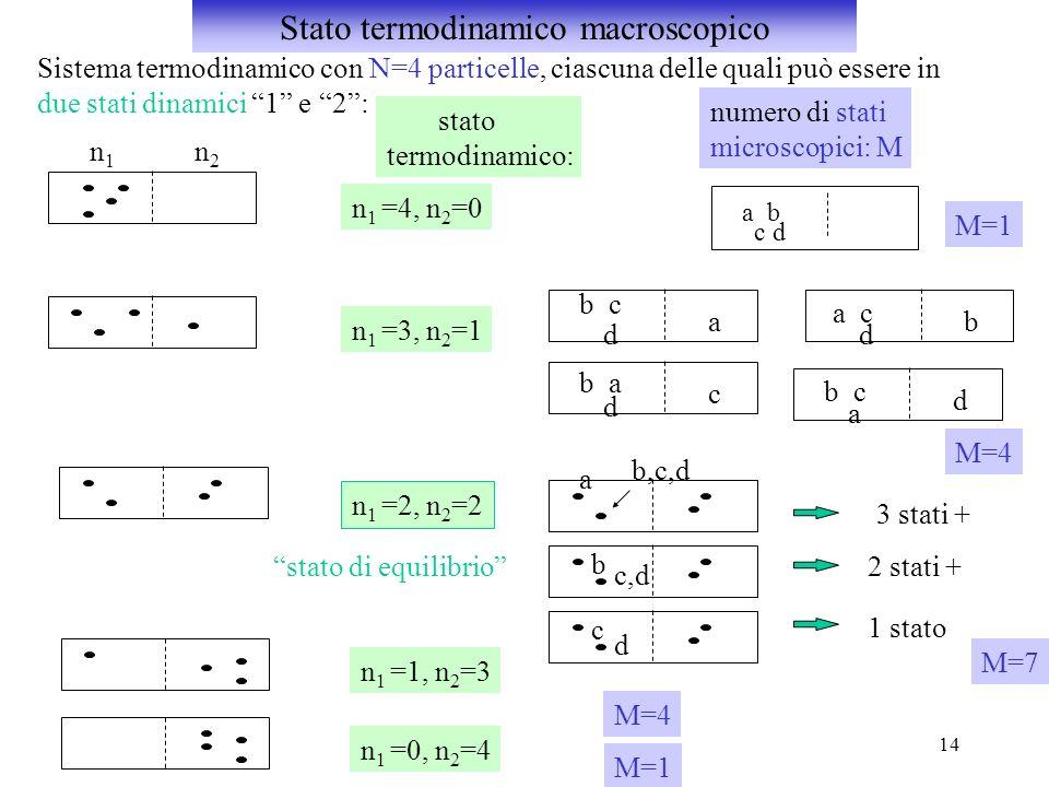 Stato termodinamico macroscopico